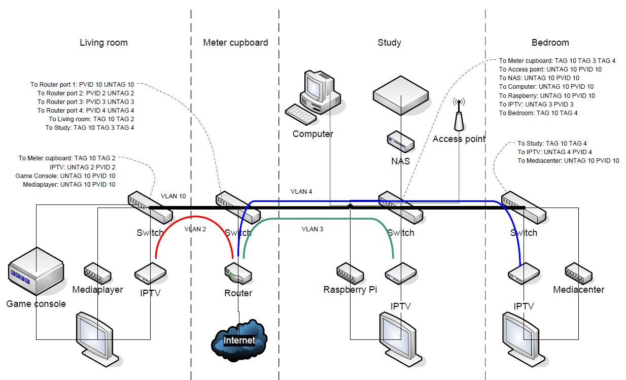 Project/VLAN - initLab