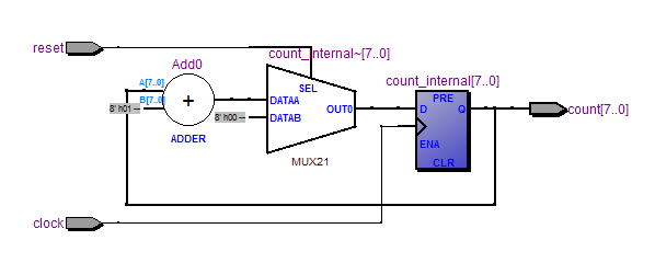 Project/VHDL - initLab